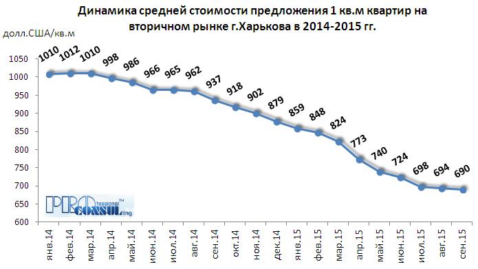 Динамика средней стоимости предложения 1 кв.м квартир на вторичном рынке Харькова
