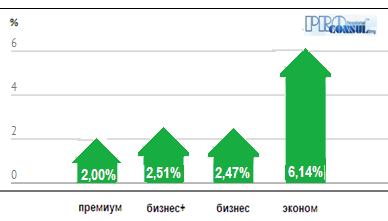 Расценки на Строительные Работы Киев  Прайслист 2018 на