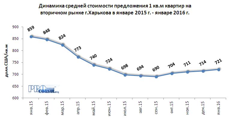 Динамика средней стоимости предложения 1 кв.м квартир на вторичном рынке Харькова за период январь 2015 г. – январь 2016 г.