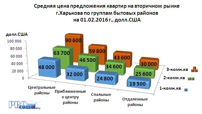 Средние цены предложения одно-, двух- и трёхкомнатных квартир в Харькове по группам бытовых районов по состоянию на начало февраля 2016 г.