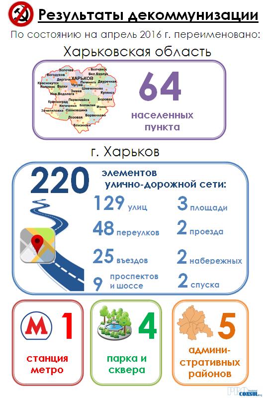 Результаты работы по переименованию объектов в Харькове и Харьковской области по состоянию на апрель 2016 г