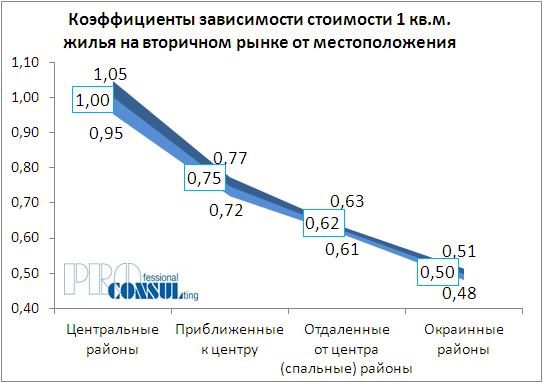 Коэффициенты зависимости стоимости жилья на вторичном рынке от месторасположения