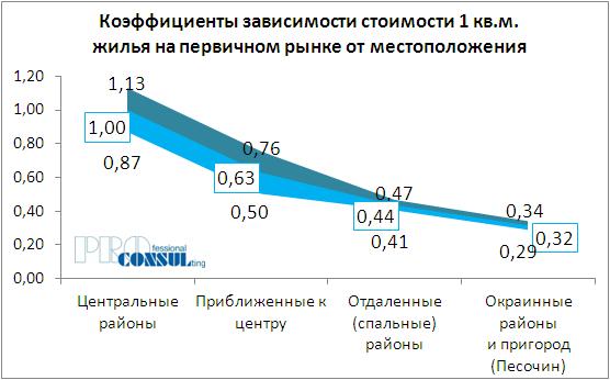 Коэффициенты зависимости стоимости жилья на первичном рынке от месторасположения