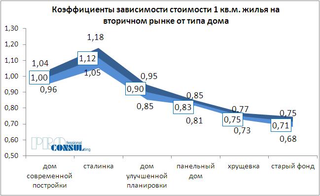 Коэффициенты зависимости стоимости жилья на вторичном рынке от типа дома