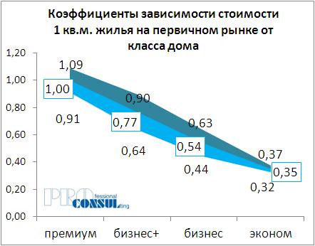Коэффициенты зависимости стоимости жилья на первичном рынке от типа дома
