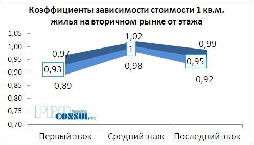 Коэффициенты зависимости стоимости жилья на вторичном рынке от этажа