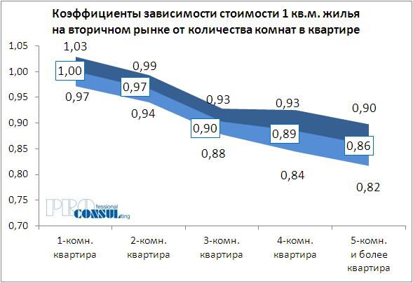 Коэффициенты зависимости стоимости жилья на вторичном рынке от количества комнат