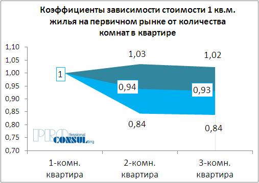 Коэффициенты зависимости стоимости жилья на первичном рынке от количества комнат