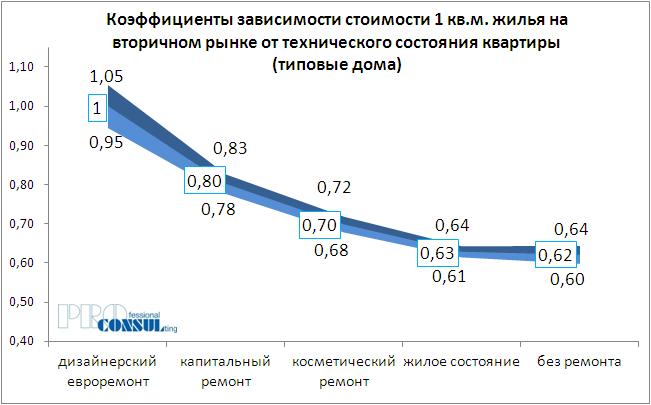 Коэффициенты зависимости стоимости жилья на вторичном рынке от технического состояния квартиры (типовые дома)