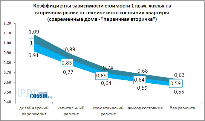 Коэффициенты зависимости стоимости жилья на вторичном рынке от технического состояния квартиры (современные дома - первичная вторичка)