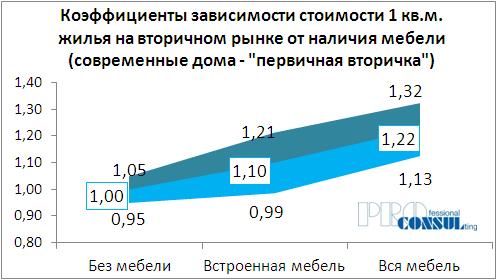 Коэффициенты зависимости стоимости жилья на вторичном рынке от наличия мебели (современные дома - первичная вторичка)