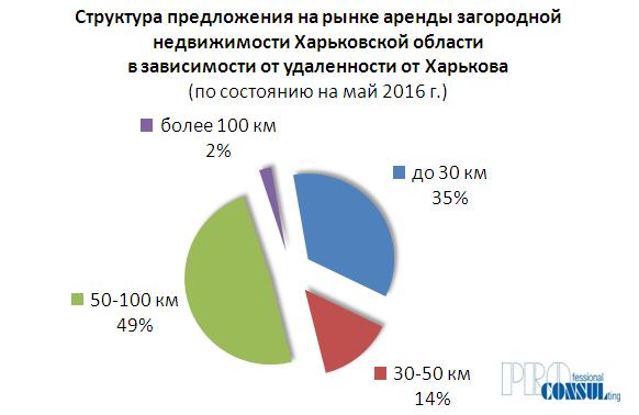 Структура предложения аренды загородной недвижимости в зависимости от удаленности от Харькова