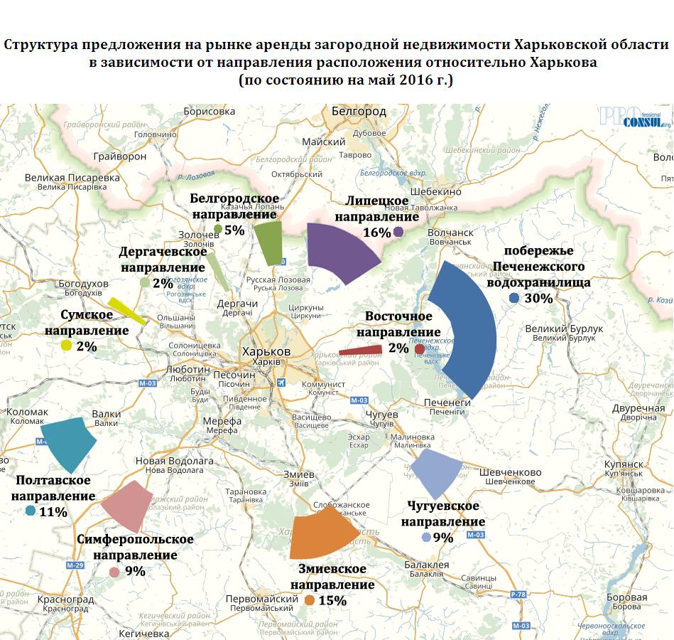 Структура предложения аренды загородной недвижимости в зависимости отнаправления
