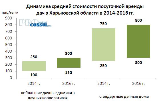 Динамика средней стоимости посуточной аренды дач в 2014-2016 гг