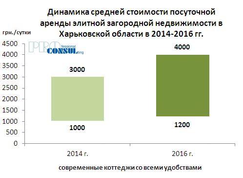 Динамика средней стоимости посуточной аренды элитной загородной недвижимости в 2014-2016 гг
