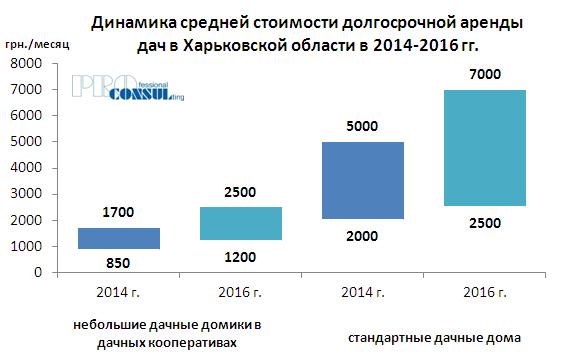 Динамика средней стоимости долгосрочной аренды дач в 2014-2016 гг
