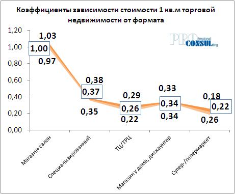 Коффициент зависимости стоимости 1 кв.м торговой недвижимости от формата