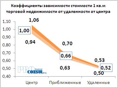 Коффициент зависимости стоимости 1 кв.м торговой недвижимости от удаленности от центра