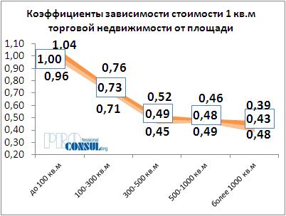Коффициент зависимости стоимости 1 кв.м торговой недвижимости от площади