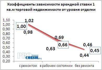Коффициент зависимости арендной ставки 1 кв.м торговой недвижимости от уровня отделки