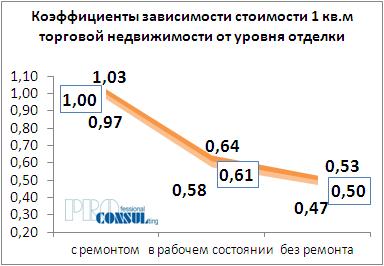 Коффициент зависимости стоимости 1 кв.м торговой недвижимости от уровня отделки