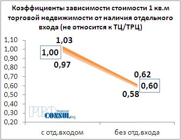 Коффициент зависимости стоимости 1 кв.м торговой недвижимости от наличия отдельного входа