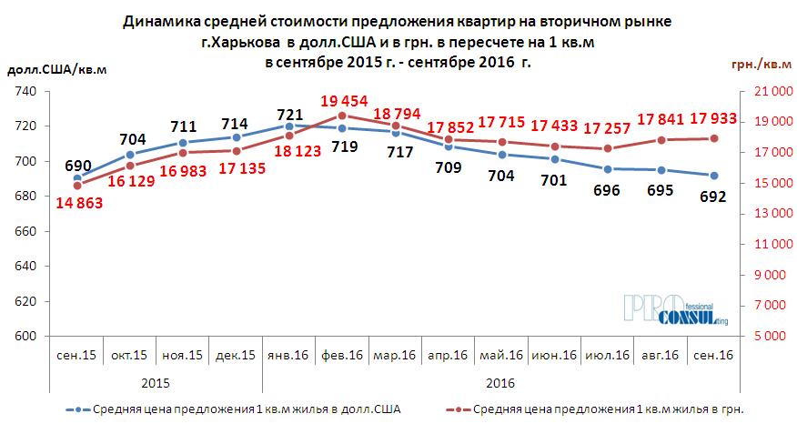Динамика средней стоимости предложения 1 кв.м квартир на вторичном рынке Харькова за период сентябрь 2015 г. – сентябрь 2016 г.