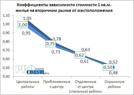 Коэффициенты зависимости стоимости 1 кв.м жилья на вторичном рынке от месторасположения