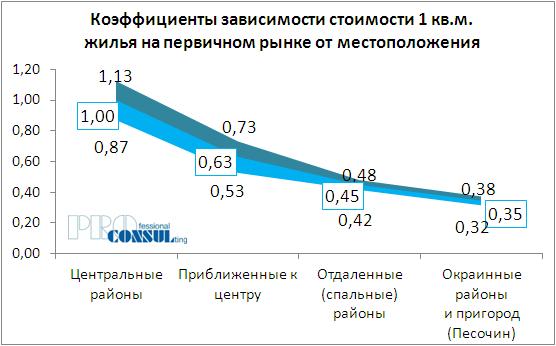 Коэффициенты зависимости стоимости 1 кв.м жилья на первичном рынке от месторасположения