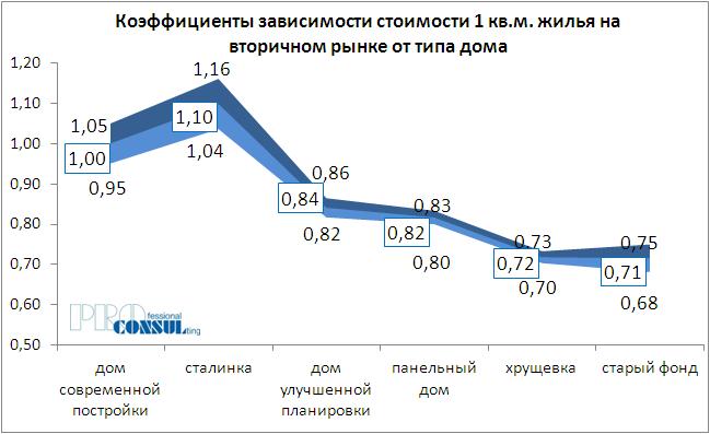 Коэффициенты зависимости стоимости 1 кв.м жилья на вторичном рынке от типа дома