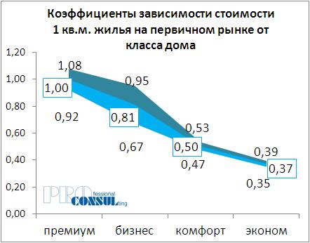 Коэффициенты зависимости стоимости 1 кв.м жилья на первичном рынке от класса дома