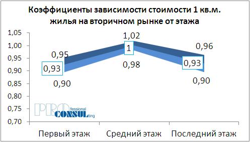 Коэффициенты зависимости стоимости 1 кв.м жилья на вторичном рынке от этажа