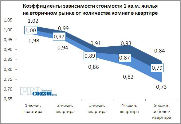 Коэффициенты зависимости стоимости 1 кв.м жилья на вторичном рынке от количества комнат в квартире