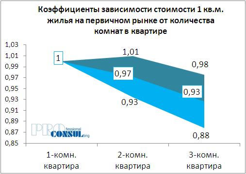 Коэффициенты зависимости стоимости 1 кв.м жилья на первичном рынке от количества комнат в квартире