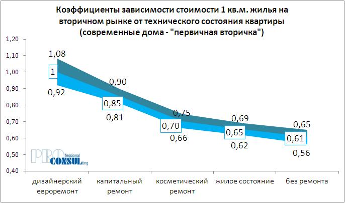 Коэффициенты зависимости стоимости 1 кв.м жилья на первичном рынке от технического состояния квартиры