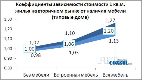 Коэффициенты зависимости стоимости 1 кв.м жилья на вторичном рынке от наличия мебели