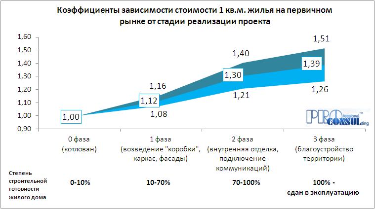 Коэффициенты зависимости стоимости 1 кв.м жилья на первичном рынке от стадии реализации проекта