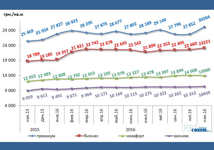 Динамика изменений средней цены предложения 1 кв.м первичной жилой недвижимости по Харькову за ноябрь 2016 г. – ноябрь 2016 г. по классам жилья