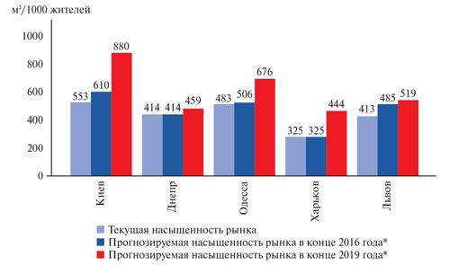Насыщенность рынков торговой недвижимости крупнейших городов Украины, III квартал 2016 года