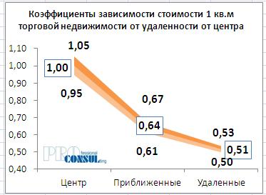 Коэффициенты зависимости стоимости 1 кв.м торговой недвижимости от удаленности от центра