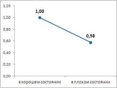 Коэффициент влияния тех. состояния объекта на значение арендной ставки