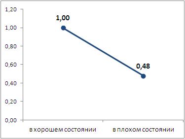 Коэффициент влияния тех. состояния объекта на значение стоимости