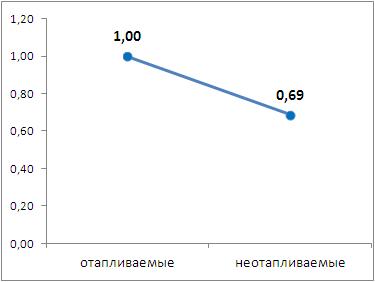 Коэффициент влияния наличия отопления на значение арендной ставки