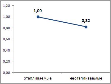 Коэффициент влияния наличия отопления на значение стоимости