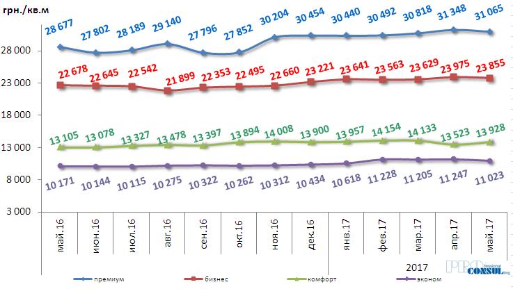 Динамика изменений средней цены предложения первичной жилой недвижимости по Харькову за прошедшие 12 месяцев по классам жилья