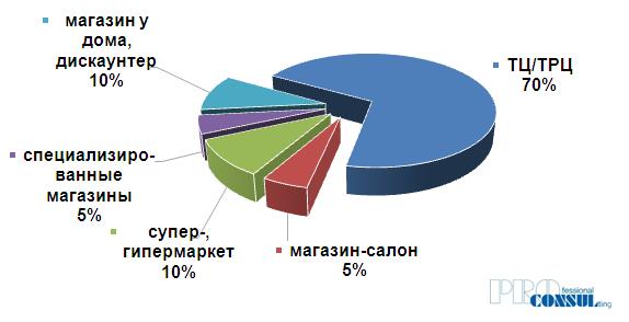 Структура спроса на сегменте аренды торговых площадей по форматам