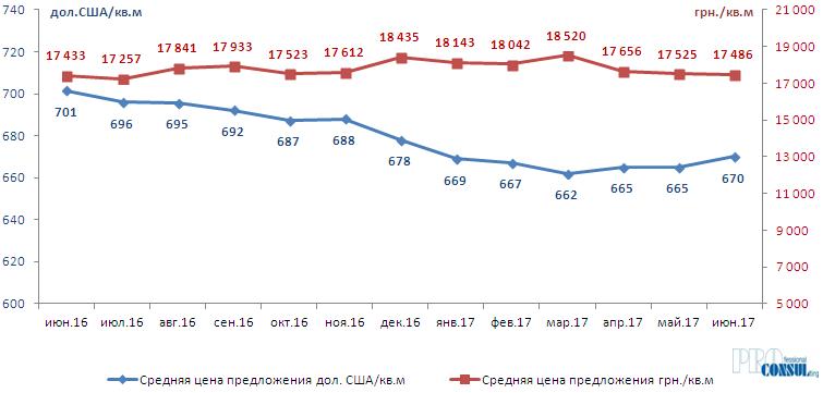 Динамика средней цены предложения квартир на вторичном рынке Харькова в долларах США и в гривне в пересчете на 1 кв.м  июнь 2016 г. - июнь 2017 г.