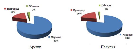 Структура спроса на производственно-складскую недвижимость по месторасположению