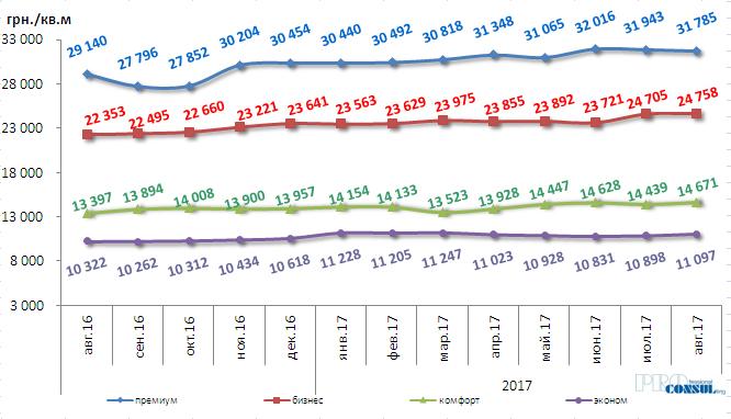 Изменение средней стоимости жилья в августе  2017 года  по классам жилья в гривне