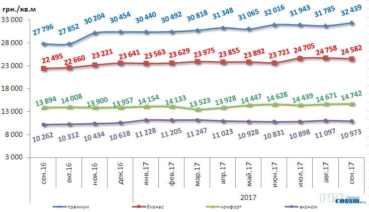 Динамика изменения средней стоимости  по классам жилья в гривне